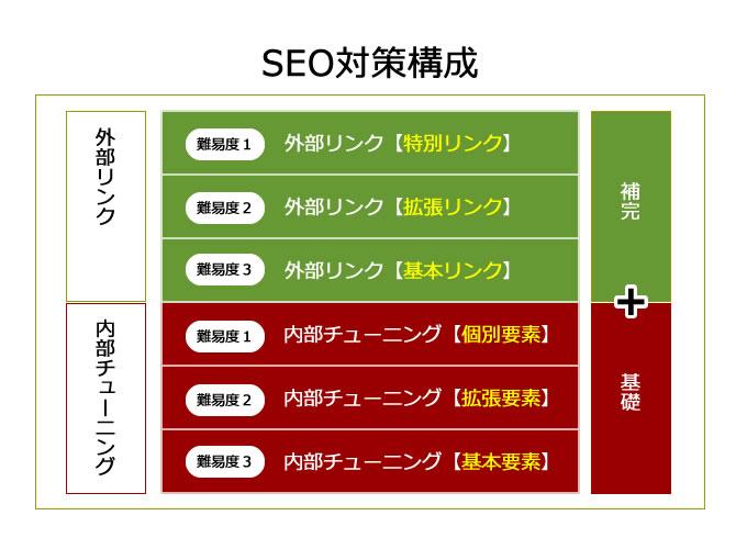 seo対策の構成